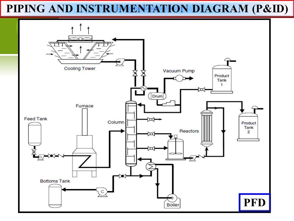 61 piping and instrumentation