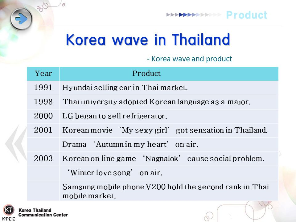 25 Korea Wave In Thailand