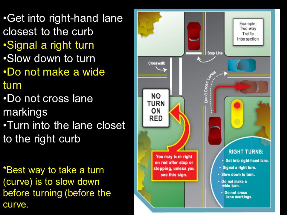 Get into right-hand lane closest to the curb Signal a right turn