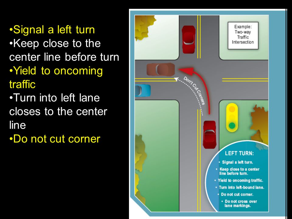 Signal a left turn Keep close to the center line before turn. Yield to oncoming traffic. Turn into left lane closes to the center line.