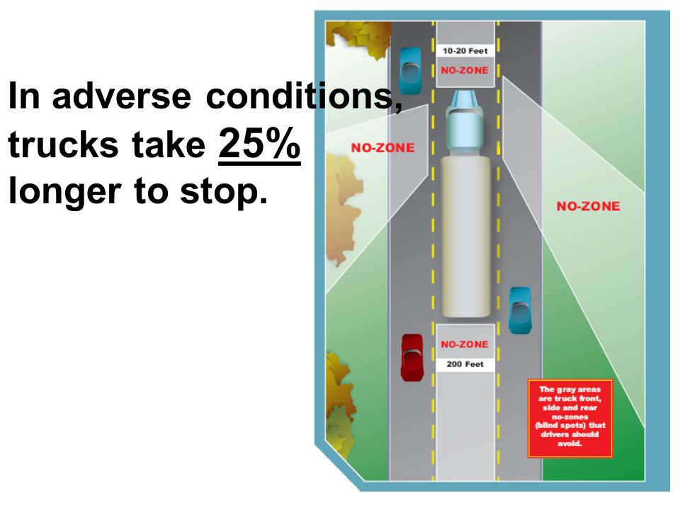 In adverse conditions, trucks take 25% longer to stop.