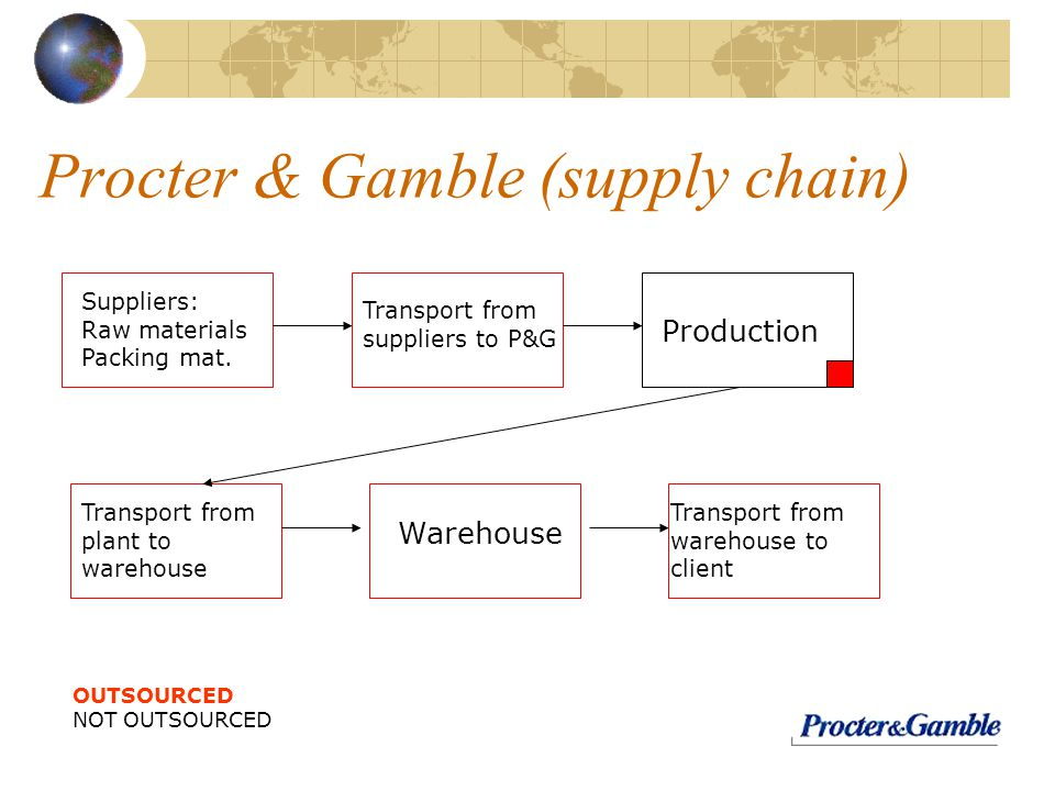 Procter and gamble supply network operations poker folding hands