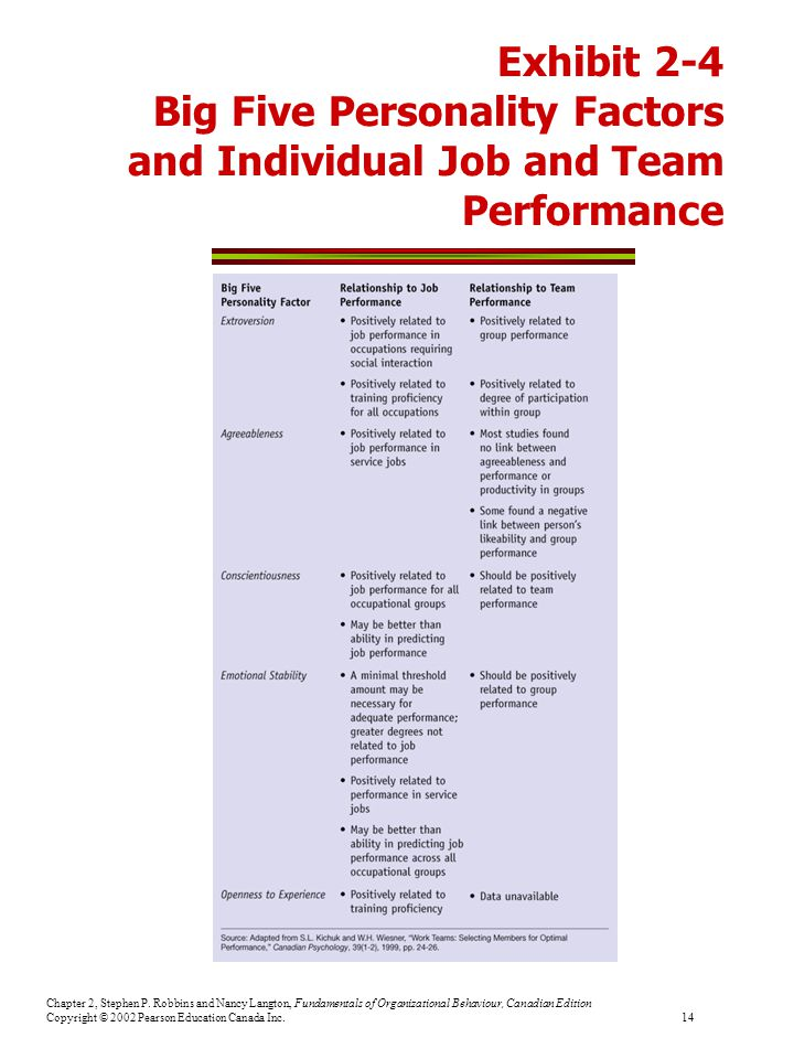 Exhibit 2-4 Big Five Personality Factors and Individual Job and Team Performance