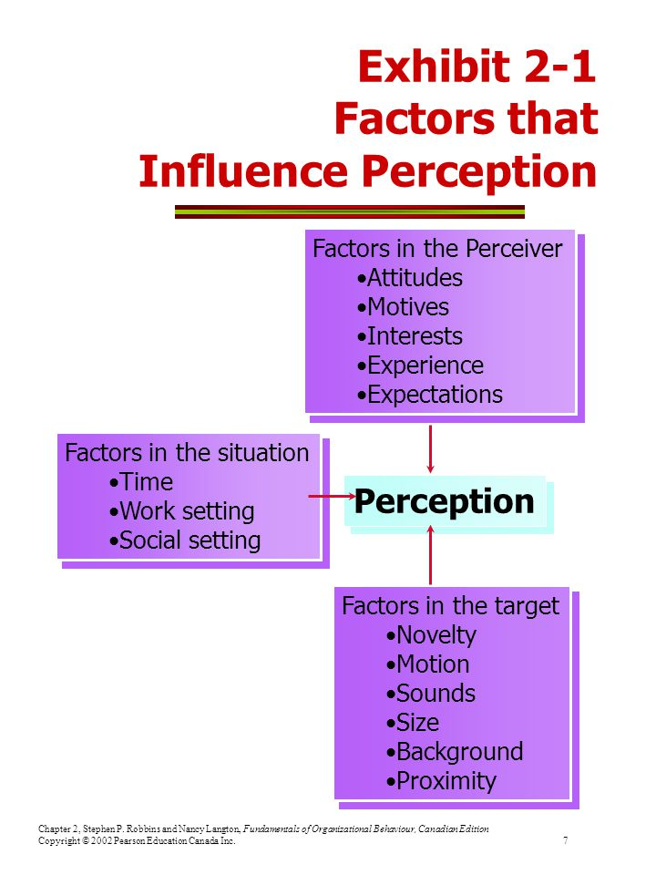 Exhibit 2-1 Factors that Influence Perception
