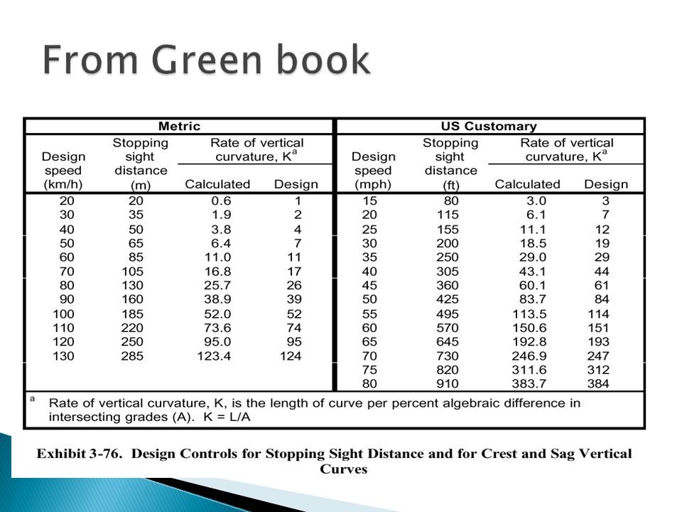 Aashto Green Book Pdf Free Download