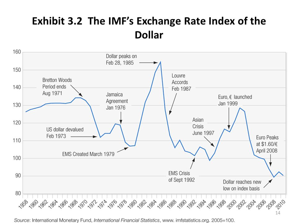 Exhibit 3.2 The IMF's Exchange Rate Index of the Dollar