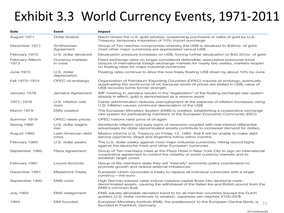 Exhibit 3.3 World Currency Events,