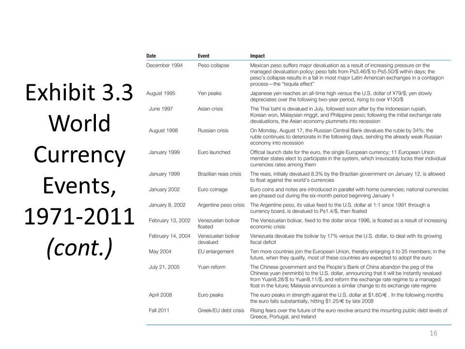 Exhibit 3.3 World Currency Events, (cont.)