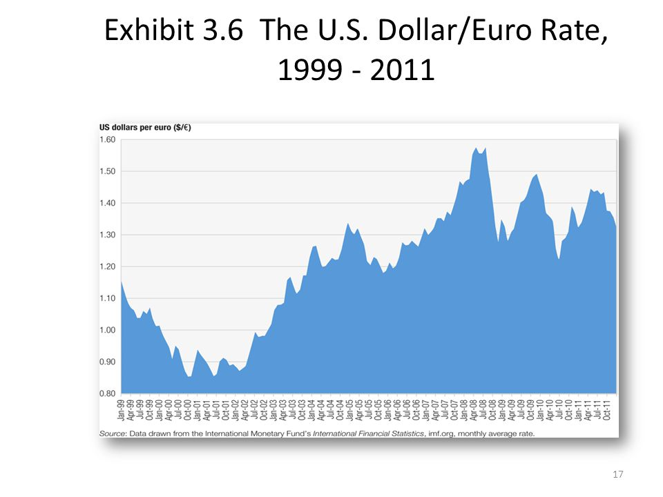 Exhibit 3.6 The U.S. Dollar/Euro Rate,