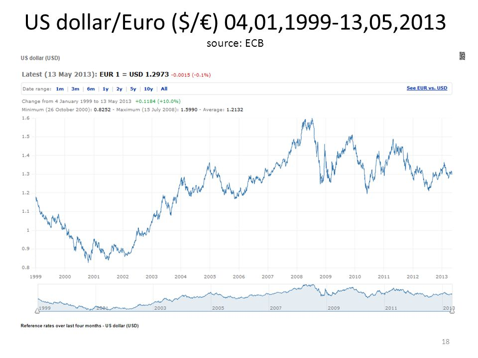 US dollar/Euro ($/€) 04,01, ,05,2013 source: ECB