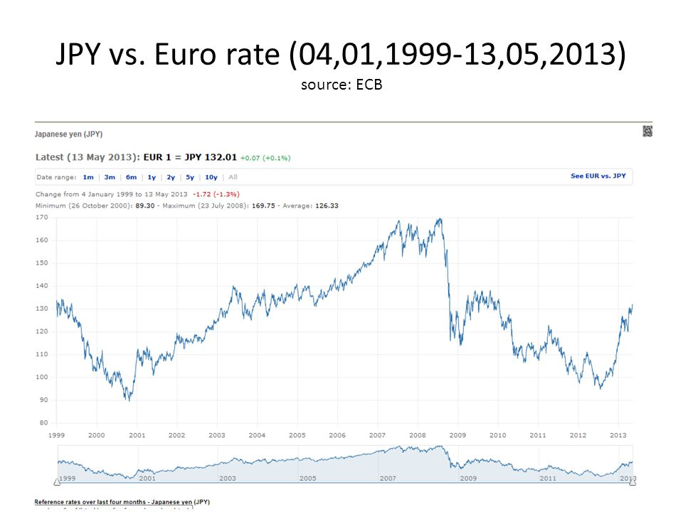 JPY vs. Euro rate (04,01, ,05,2013) source: ECB