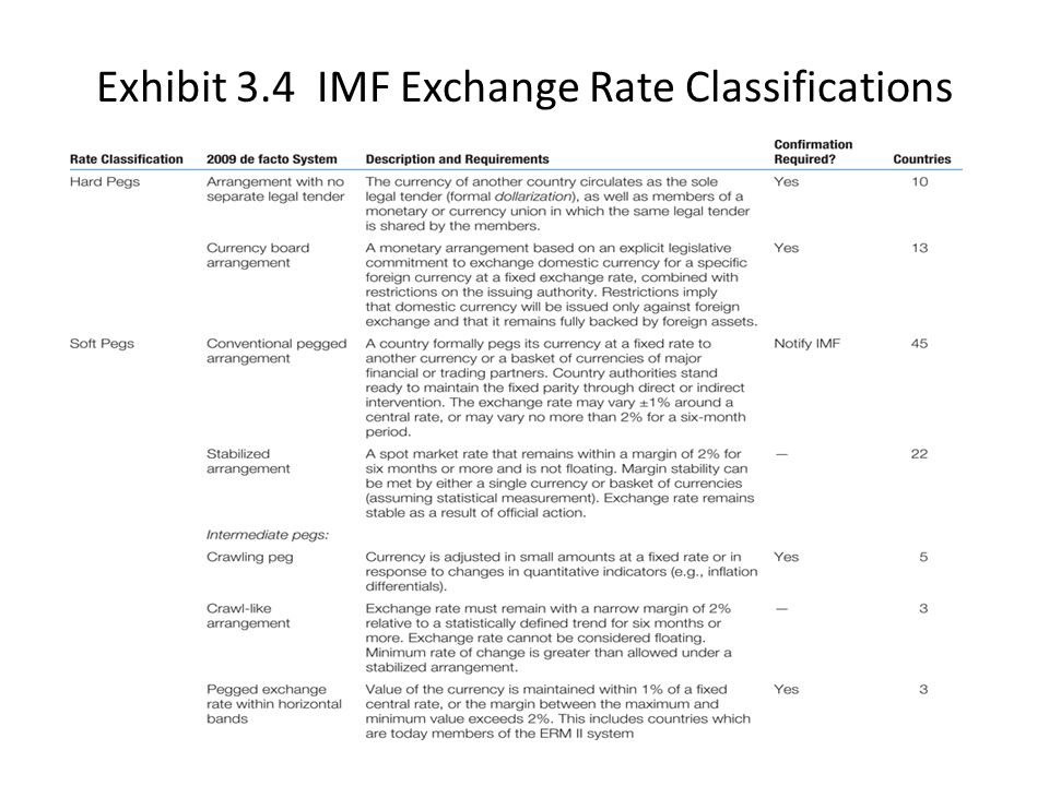 Exhibit 3.4 IMF Exchange Rate Classifications