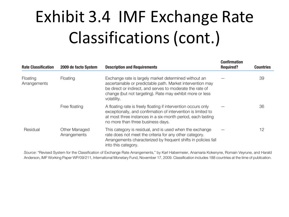 Exhibit 3.4 IMF Exchange Rate Classifications (cont.)