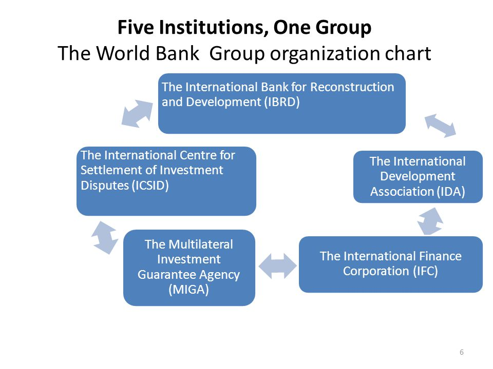 Five Institutions, One Group The World Bank Group organization chart