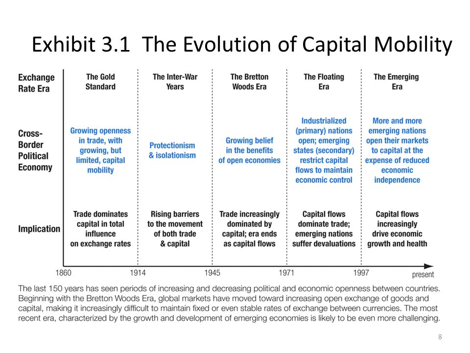 Exhibit 3.1 The Evolution of Capital Mobility