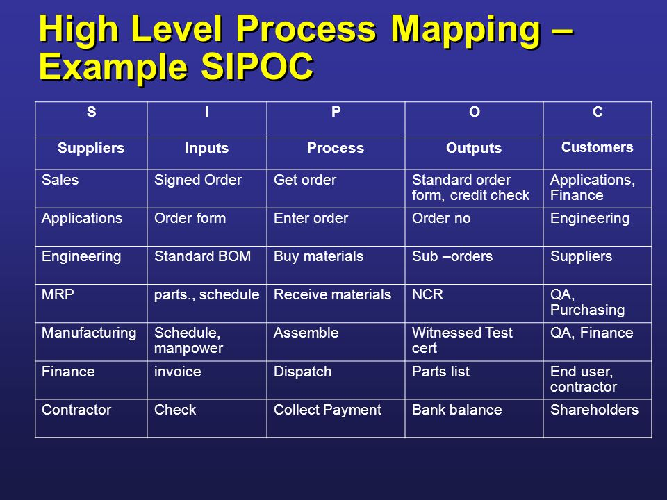 Process Mapping Sipoc Ppt Video Online Download