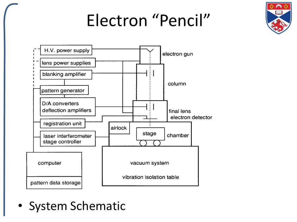 """5 electron """"pencil"""" system schematic"""