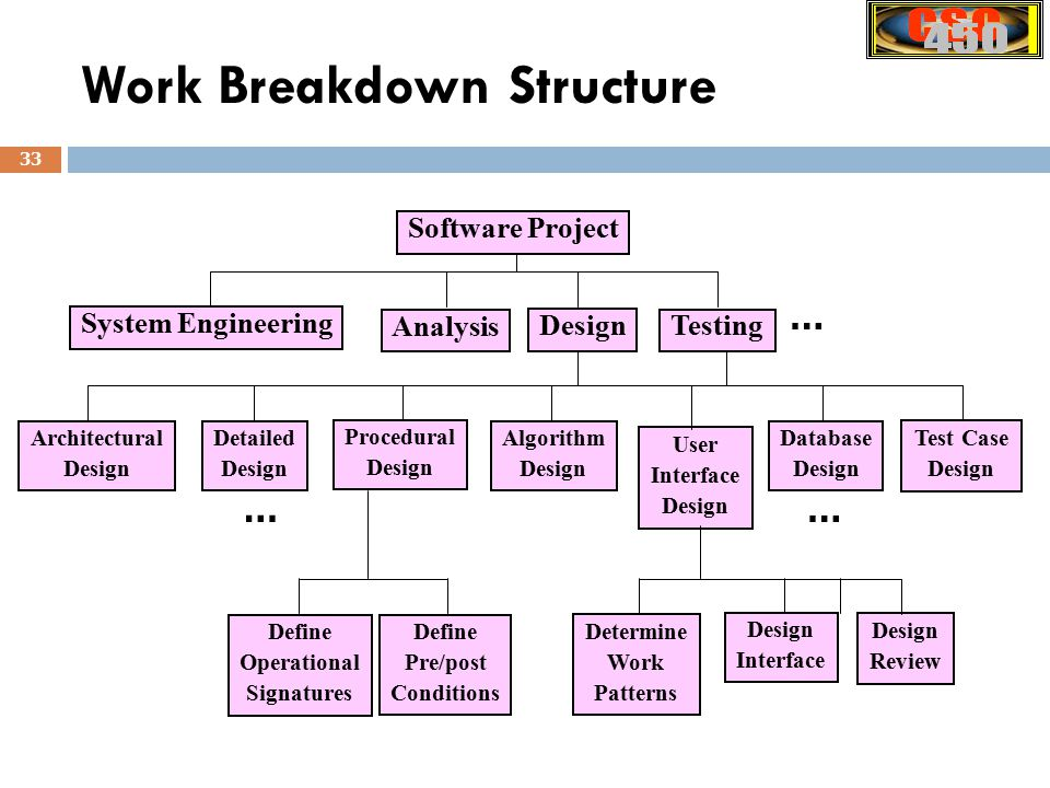 Csc450 Software Engineering Ppt Download
