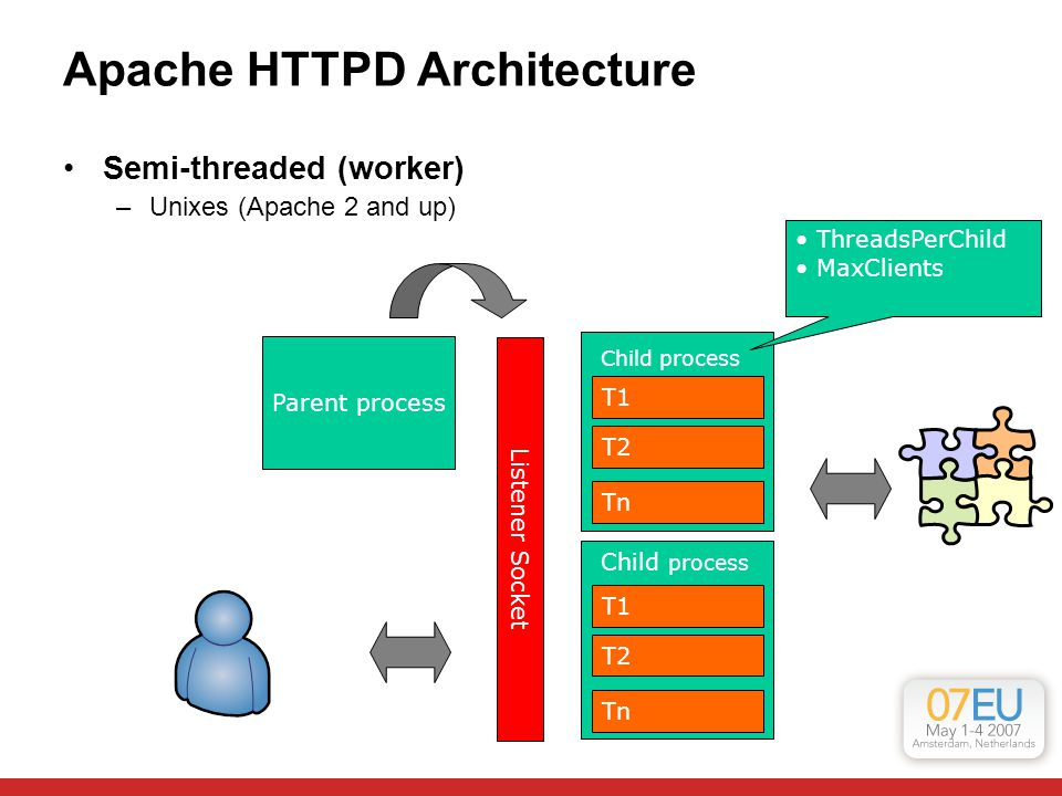 Apache HTTPD Architecture