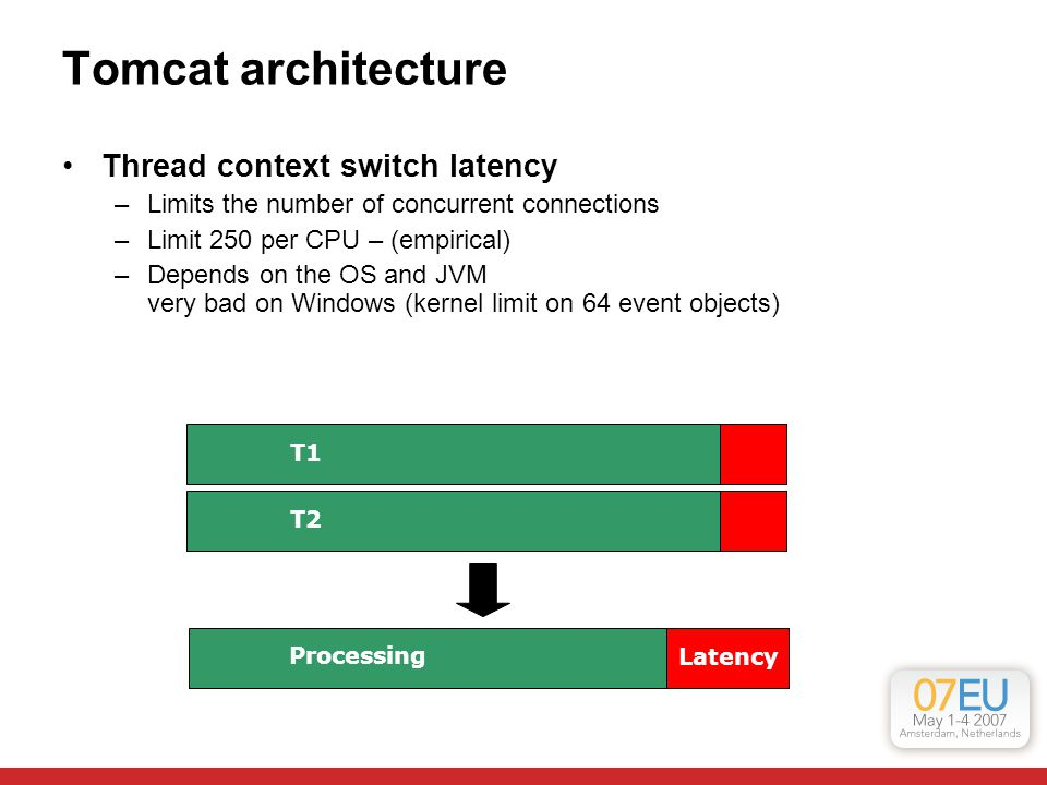 Tomcat architecture Thread context switch latency