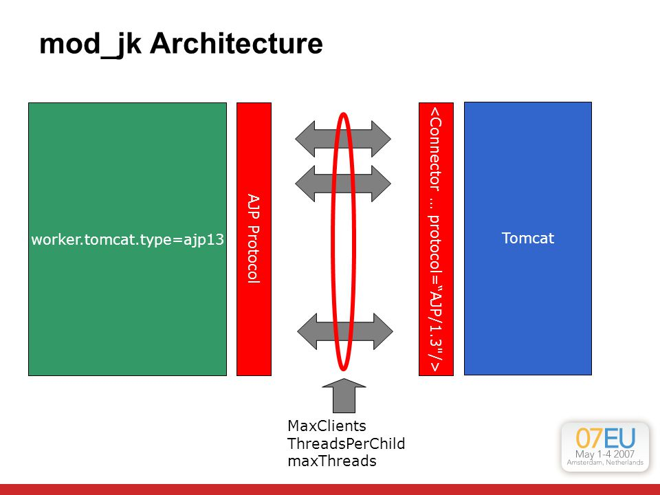 Fronting Tomcat with Apache Httpd Mladen Turk Red Hat, Inc