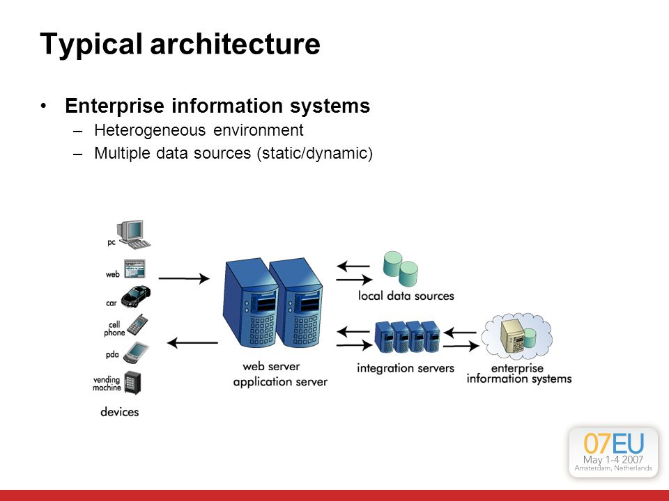 Typical architecture Enterprise information systems