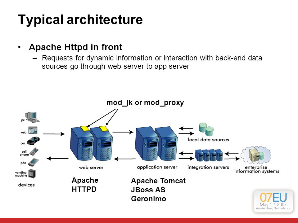 Typical architecture Apache Httpd in front