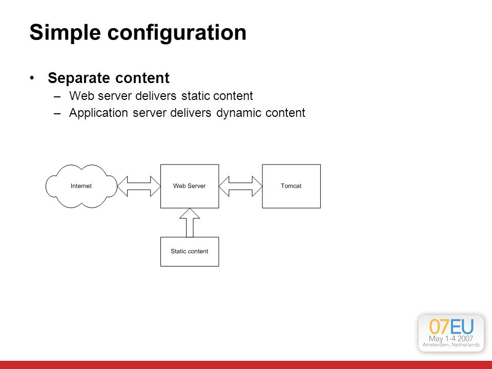 Simple configuration Separate content