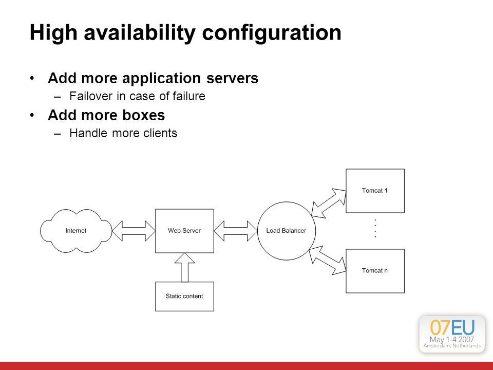 High availability configuration