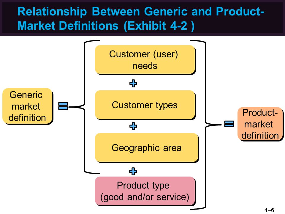 relationship between generic and product market definitions exhibit 4 2
