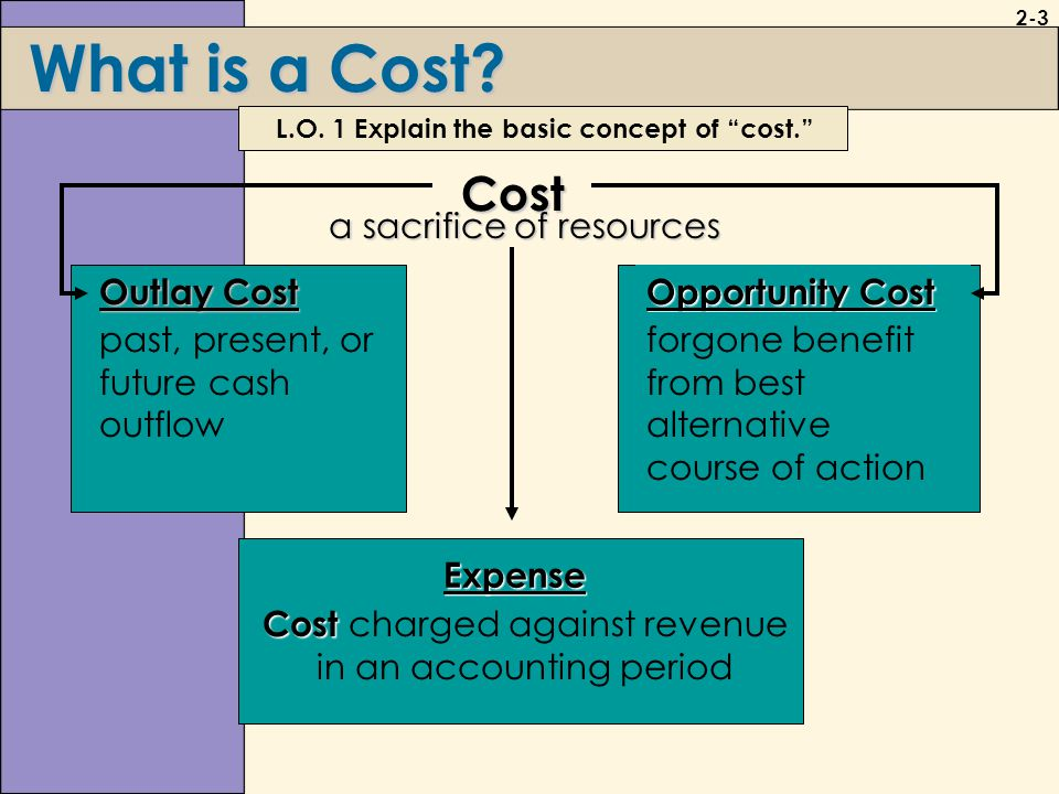 cost concepts 2 cost concept:  it is used for analyzing the cost of a project in short and long run 4 fixed costs(fc) fixed cost denotes the costs which do not vary with the level of production.