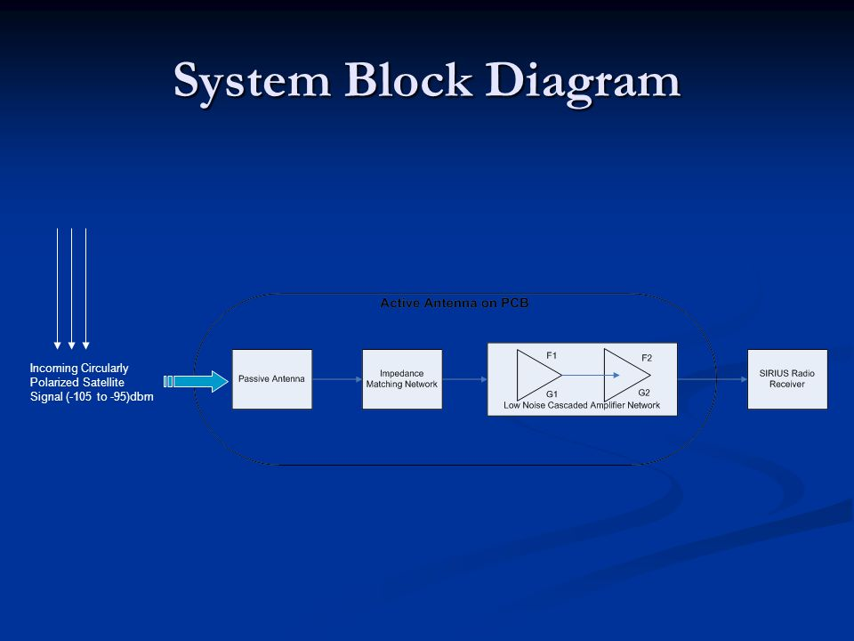 Xm radio block diagram wiring wiring diagrams instructions satellite digital audio radio service receiver frontend sdars 4 system block diagram ining circularly polarized ccuart Image collections