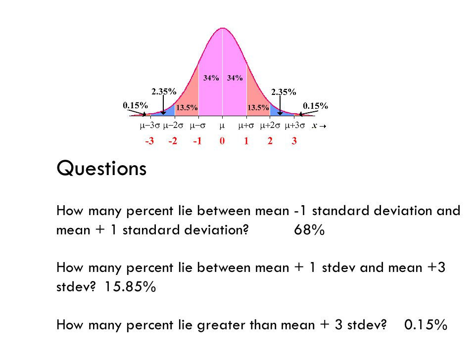 Questions How many percent lie between mean -1 standard deviation and