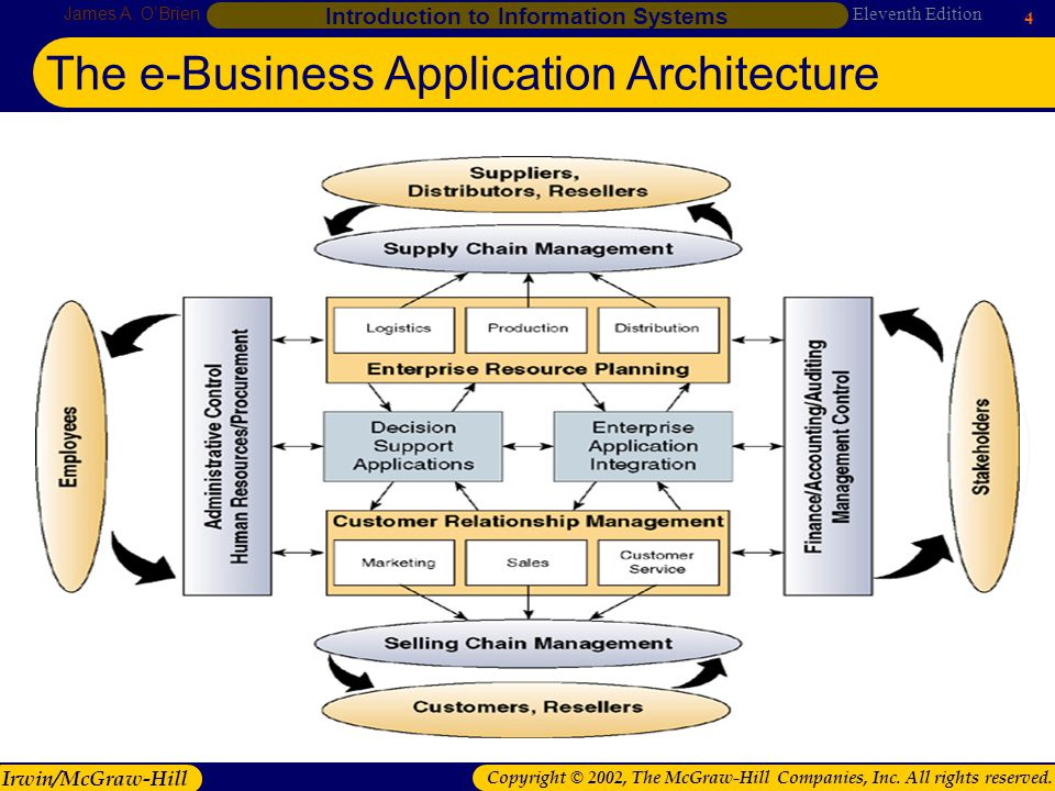 The e-Business Application Architecture