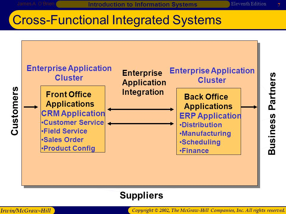 Cross-Functional Integrated Systems