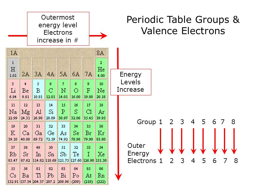 The nature of molecules ppt download periodic table groups valence electrons urtaz Gallery