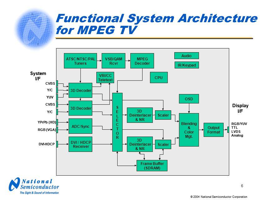 block diagram ntsc tv system block diagram ntsc tv system simple  video fundamentals signal processing for digital tv ppt download block diagram ntsc tv system block diagram ntsc tv system
