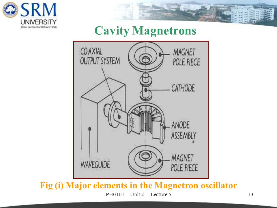 Cavity Magnetrons Fig (i) Major elements in the Magnetron oscillator