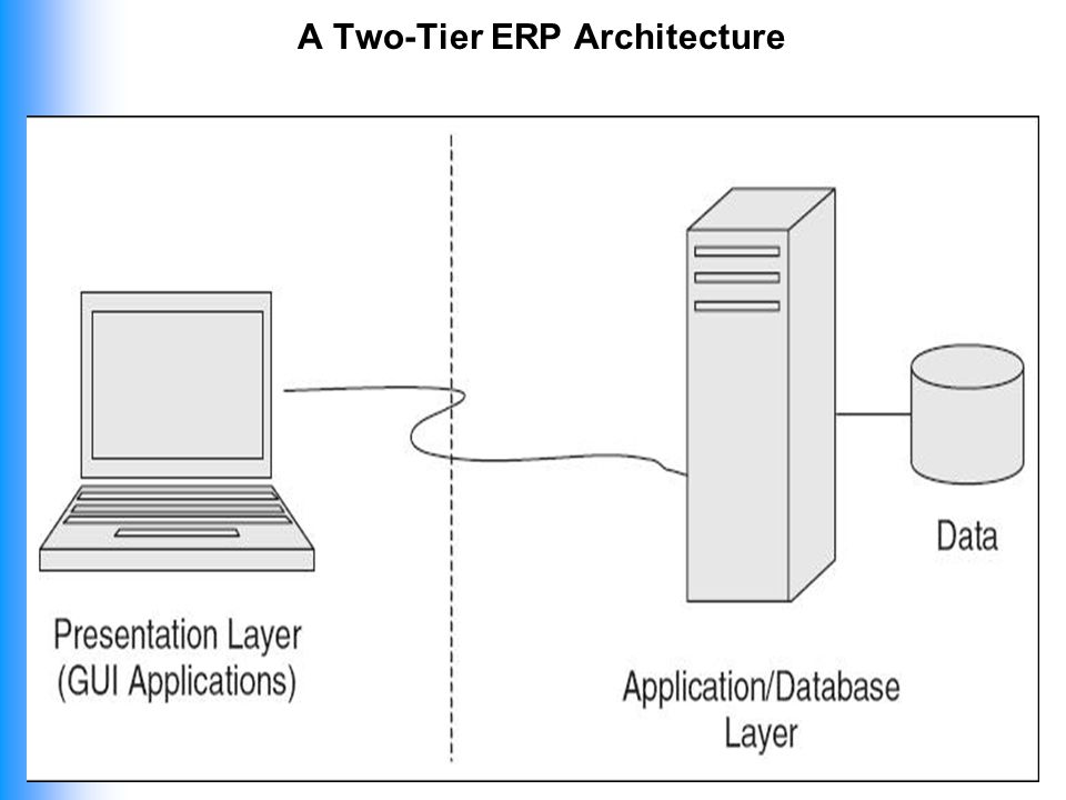 18 A Two Tier ERP Architecture