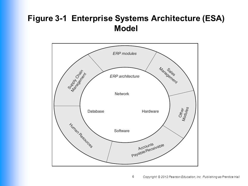 Attractive Figure 3 1 Enterprise Systems Architecture (ESA) Model