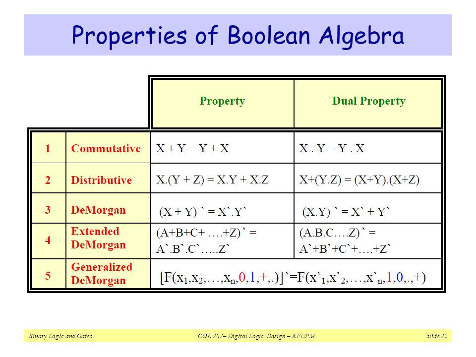 Properties of Boolean Algebra
