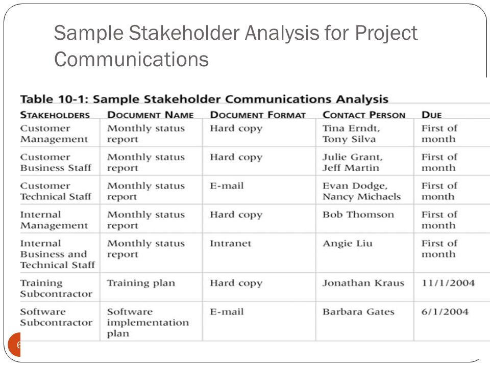 informal project management  project communications