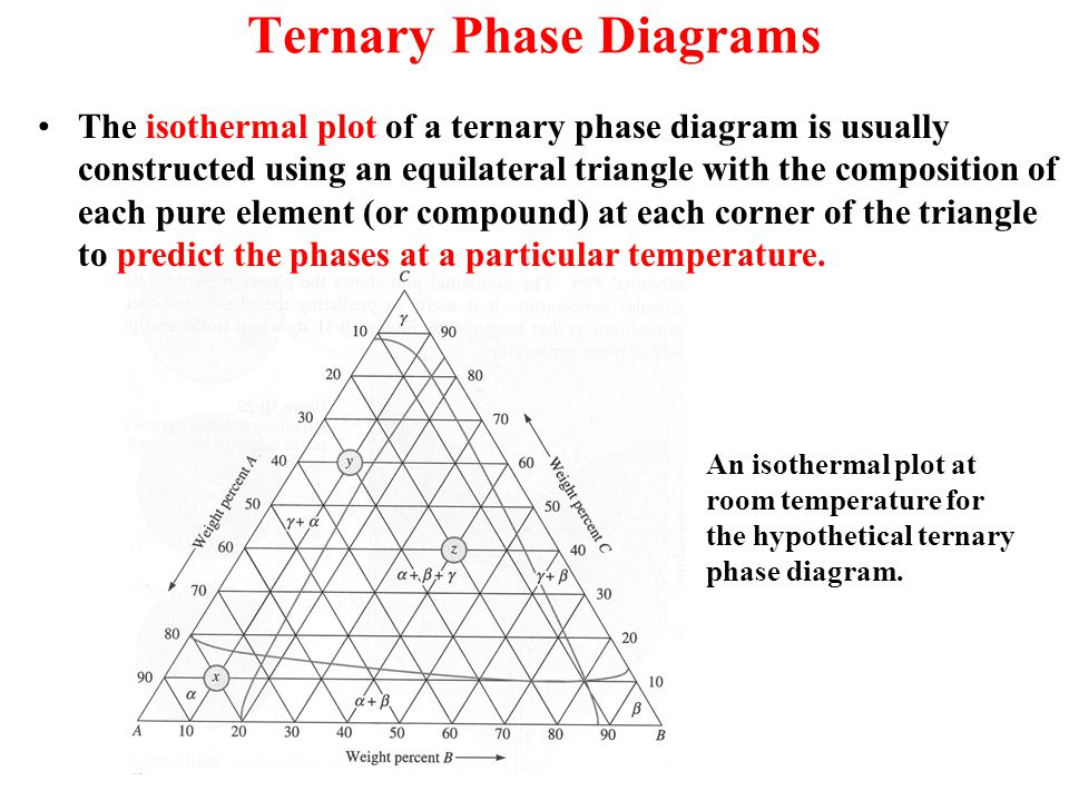Phase diagrams a phase is a state of matter with the following ternary phase diagrams ccuart