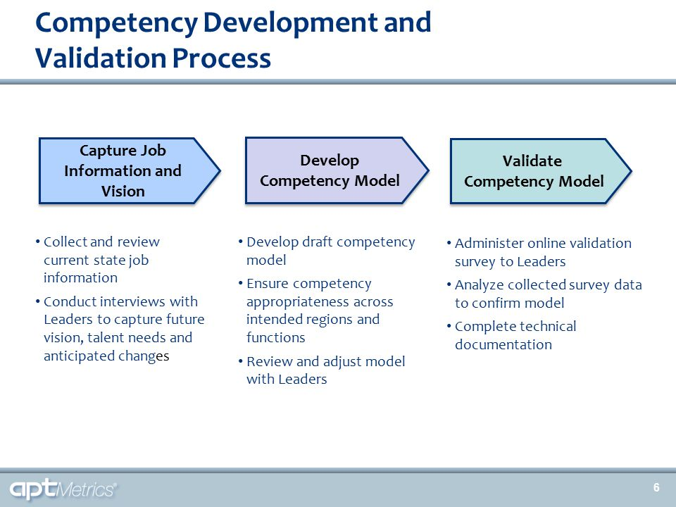 Validation Provides Legal Defensibility of Competency Models