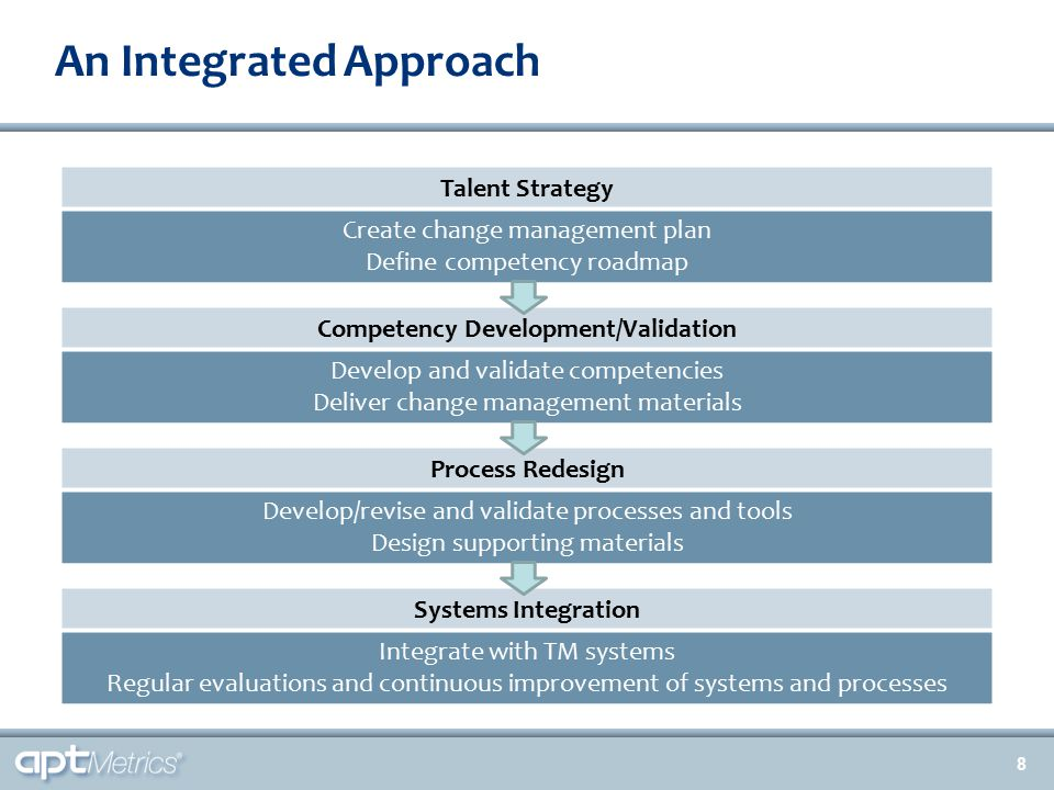 Competency Model Integration