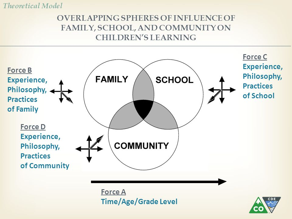 OVERLAPPING SPHERES OF INFLUENCE OF FAMILY, SCHOOL, AND COMMUNITY ON