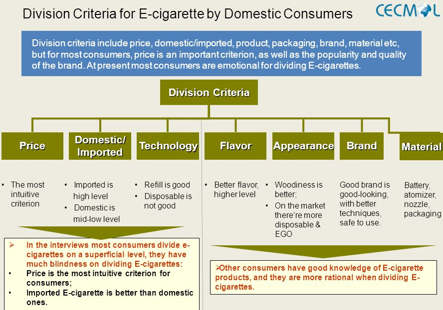 The E-Cigarette Industry in China - ppt video online download
