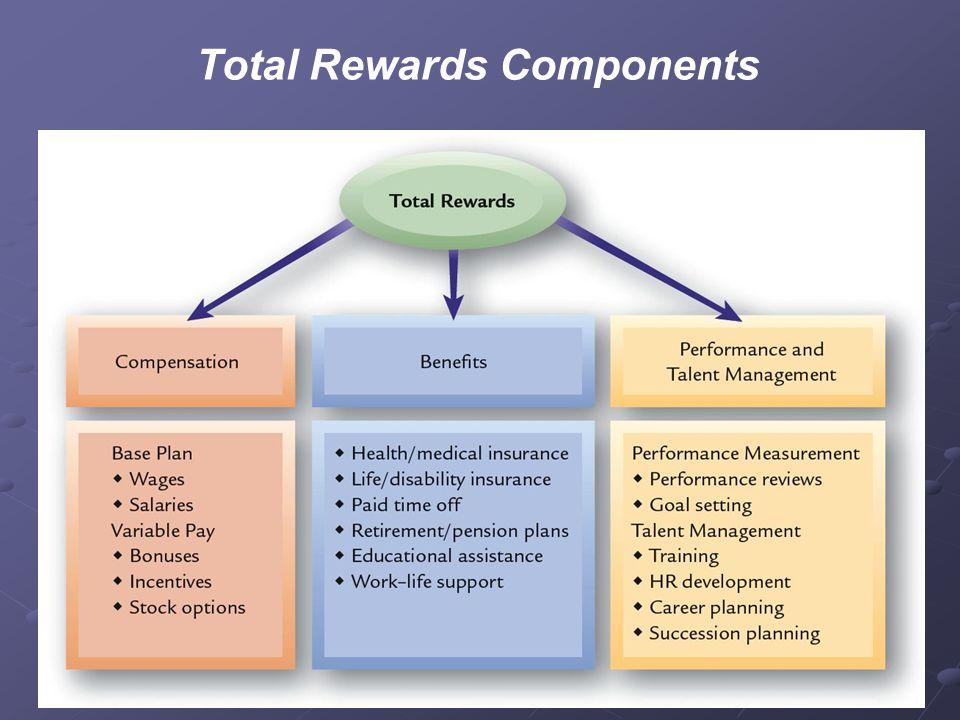 Total Rewards And Compensation Ppt Video Online Download