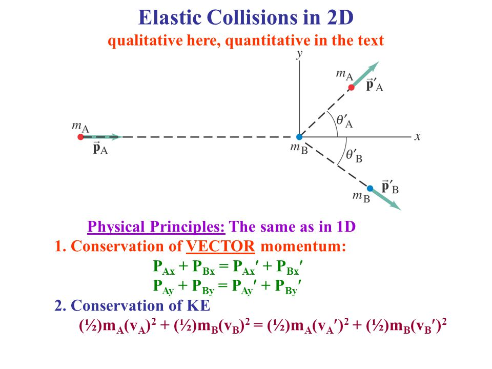 Section 7 4 Conservation Of Energy Momentum In Collisions Ppt