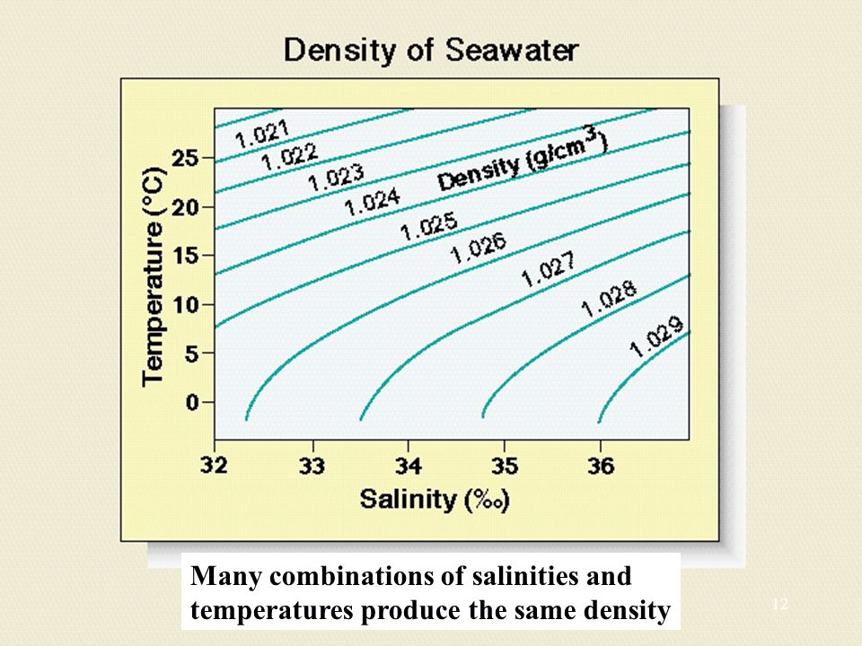 Many combinations of salinities and